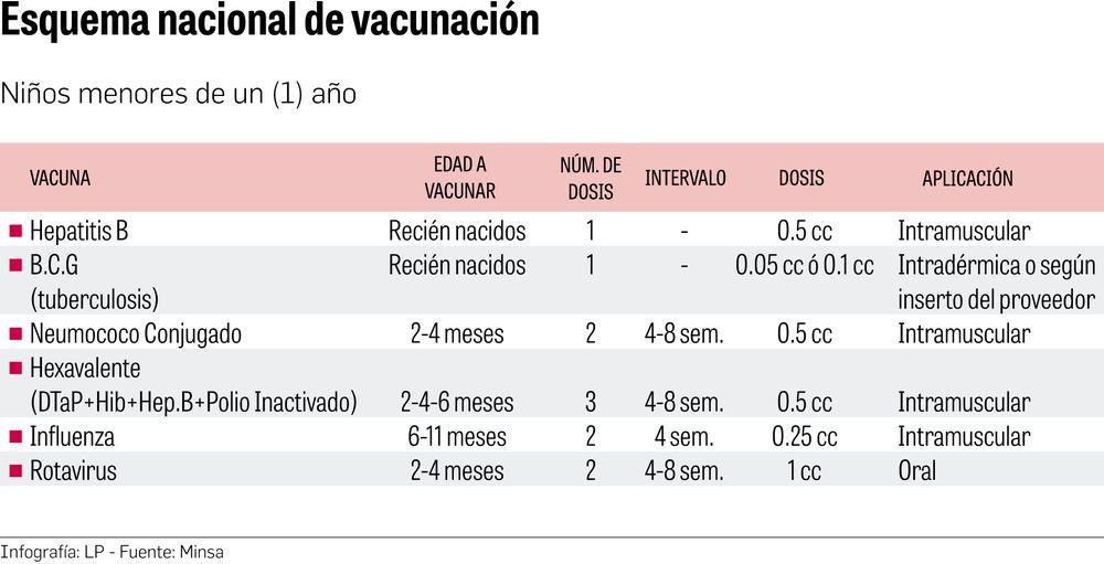 Servicio de vacunación, afectado por la pandemia
