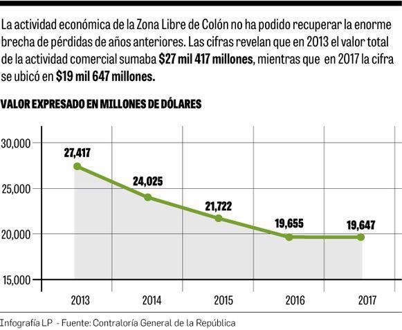 La Zona Libre de Colón tomará un segundo aire