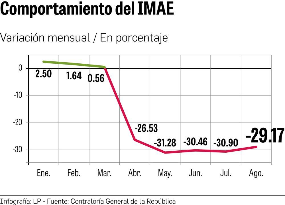 En agosto, IMAE sumó quinto mes con resultado negativo