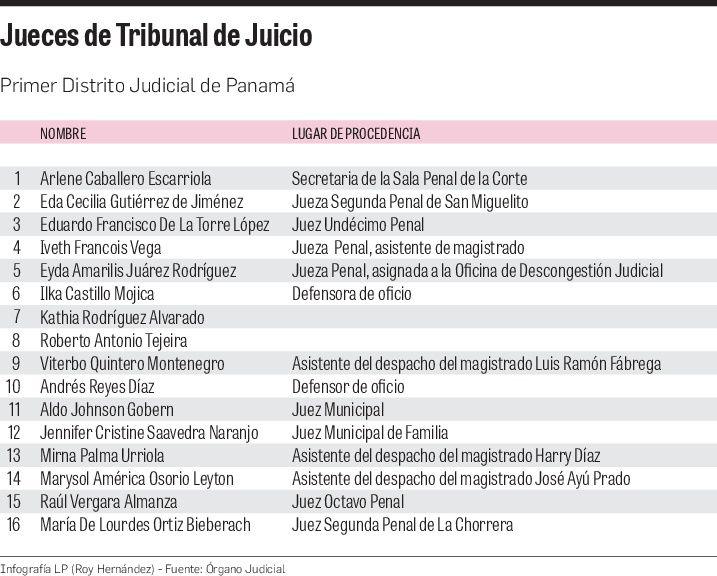 ¿Quiénes juzgarán a Ricardo Martinelli en el SPA?