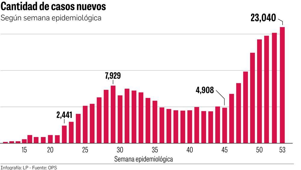 Panamá: 25 mil nuevos casos  en solo una semana