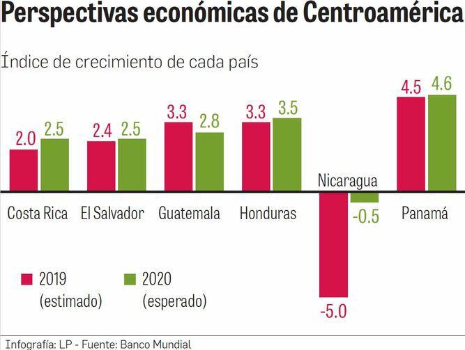 Panamá crecería 4.5% en 2019 y 4.6% en 2020, según BM