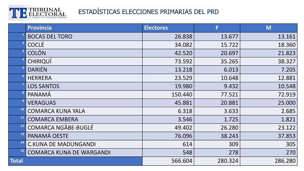 Están habilitados para votar en primarias del PRD 566 mil 604 electores