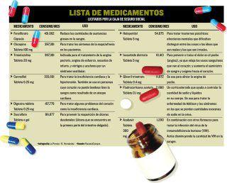 Compra de medicinas, en pausa