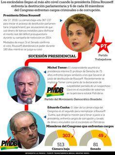 Luego de la votación en Brasil contra Dilma Rousseff de este domingo, ¿Qué viene ahora?