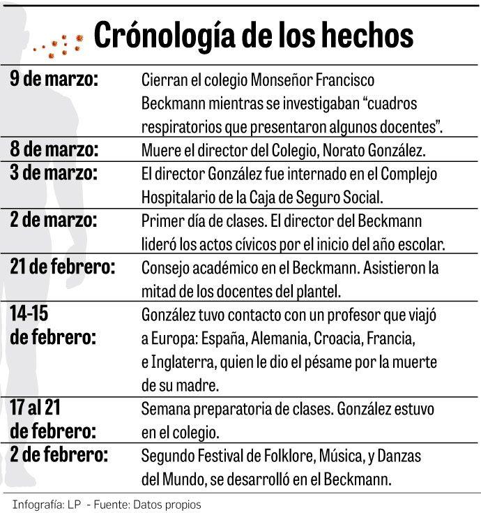 El coronavirus llegó a Panamá antes de las fiestas de carnaval