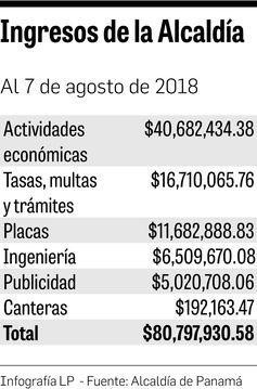 Alcaldía de Panamá estima realizar ajustes en su presupuesto para 2019