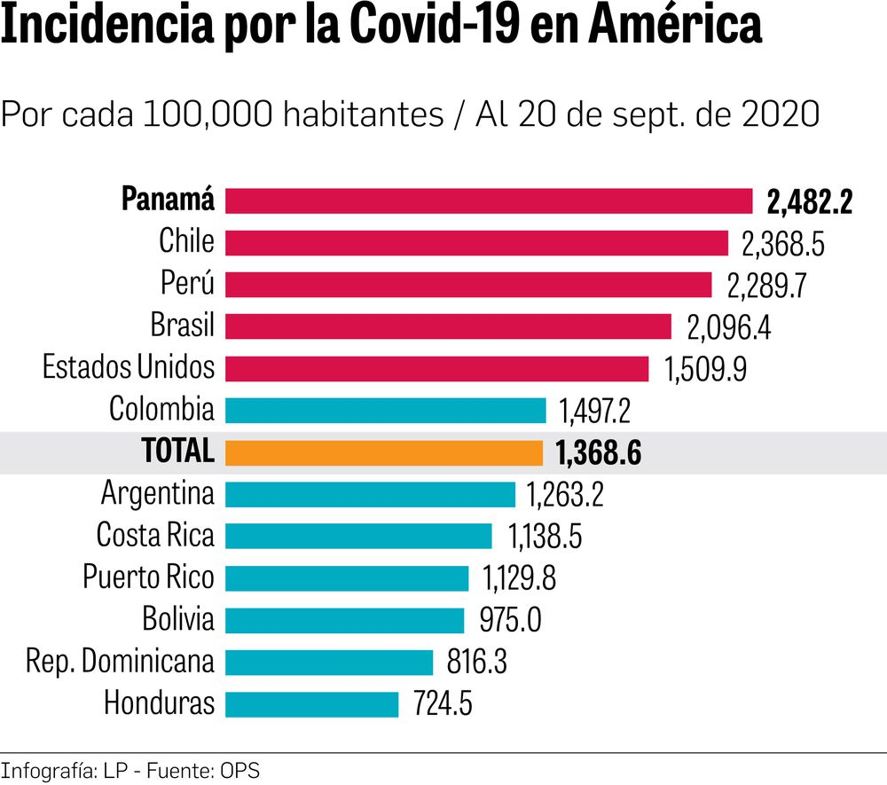Panamá, aún en riesgo de reaceleración del virus