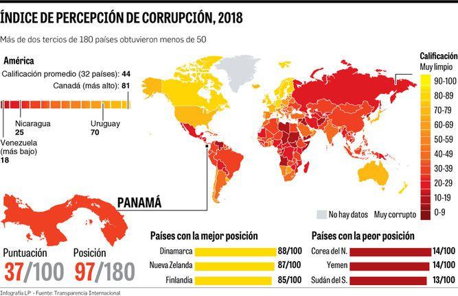 Sin avances en la lucha contra la corrupción