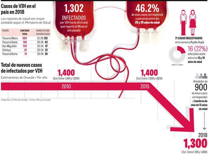 100 casos menos de VIH en 8 años: Onusida