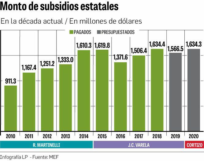 Una década con más de $15 mil millones en subsidios