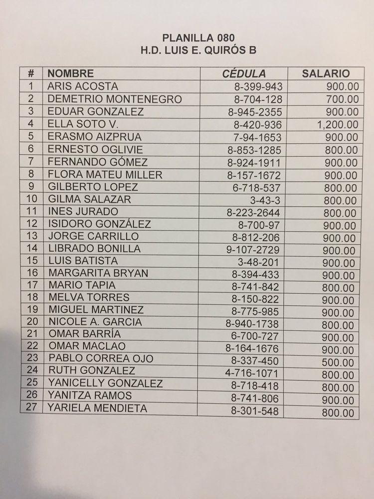 Diputado Luis Eduardo Quirós contrató a 27 personas bajo la planilla 080