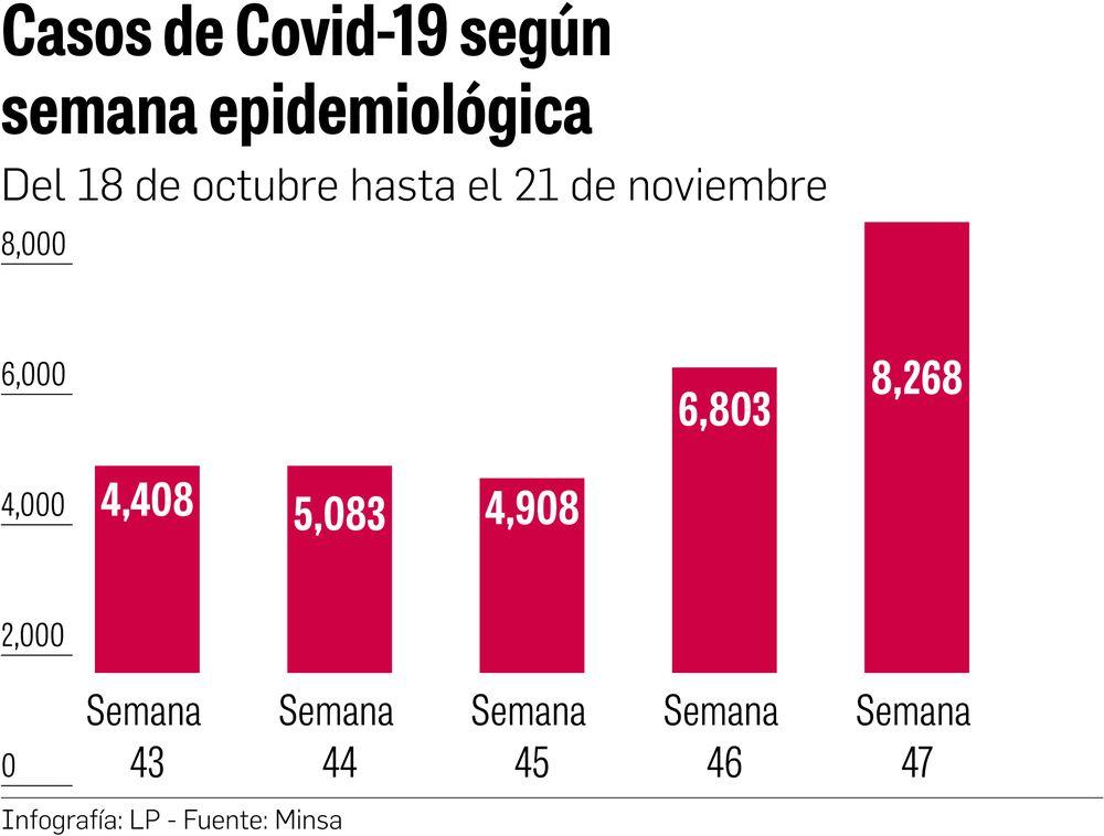 Semana epidemiológica rompe récord de casos