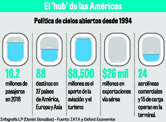Altos costos pueden frenar a la aviación en Panamá