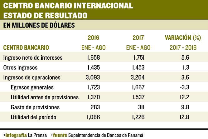 Bancos generan utilidades por encima de los $1,000 millones