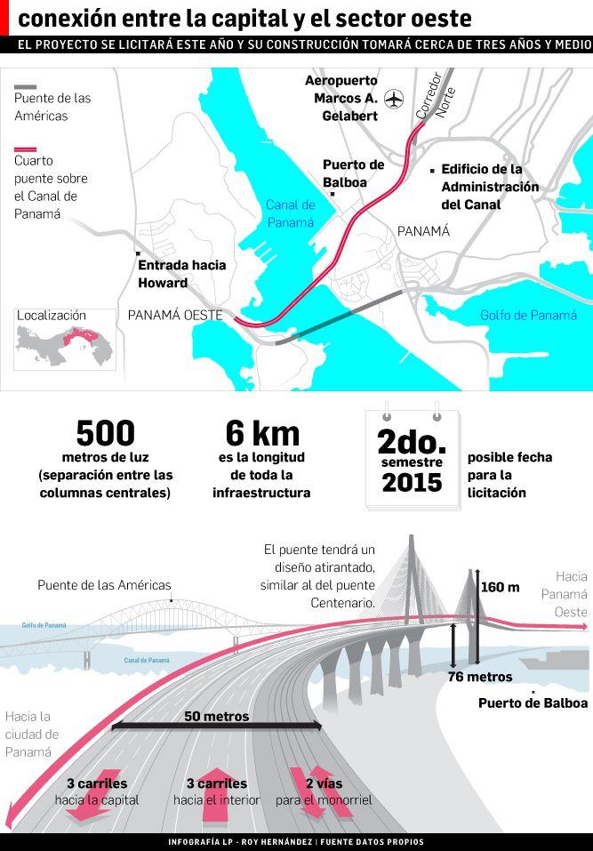 Nuevo gigante sobre el Canal de Panamá