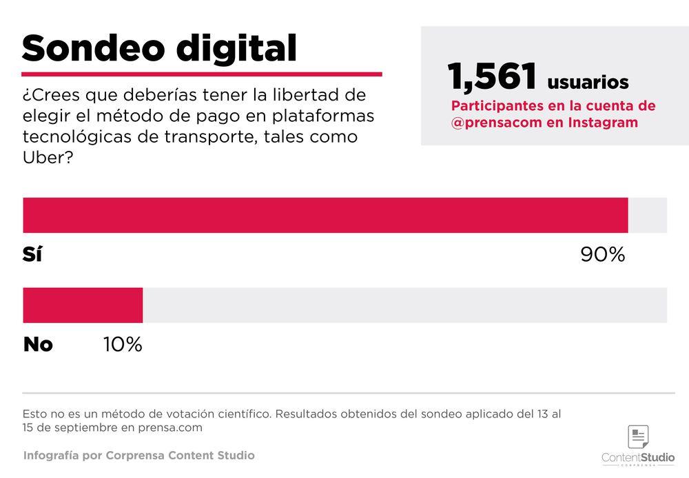 El 82% de los usuarios participantes prefieren la libertad de elegir el método de pago en las plataformas tecnológicas de transporte