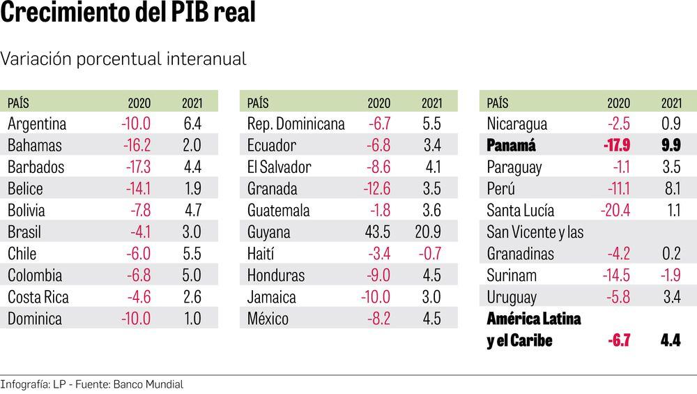 Banco Mundial: 'El tema fiscal va a ser central para toda la región'