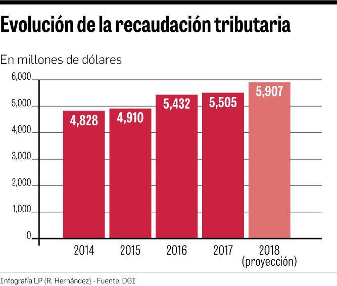 $727 millones de sacrificio fiscal por exoneraciones
