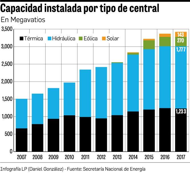 Incertidumbre en solares por falta de licitación