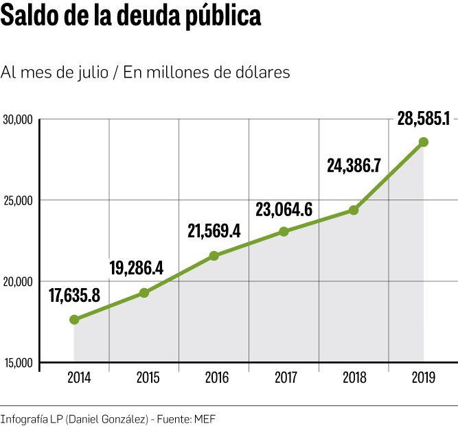 Emisión de $2,000 millones eleva saldo de la deuda pública