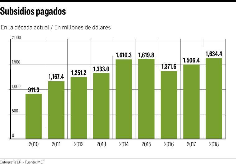 $1,634 millones de gasto en subsidios