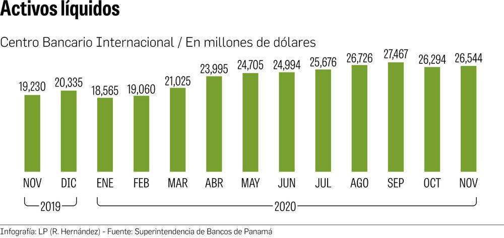 Liquidez bancaria aumenta como respuesta a la crisis
