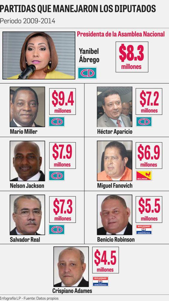 Diputados presentan amparos contra las auditorías de Contraloría
