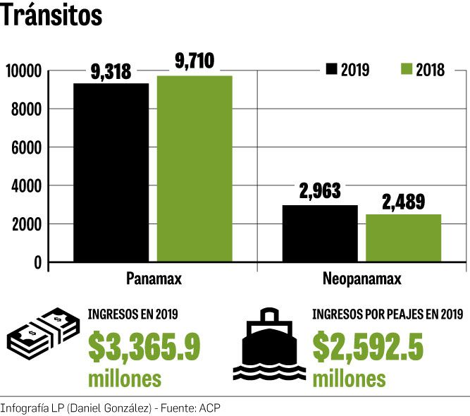 $3,365.9 millones en ingresos logró el Canal de Panamá en 2019