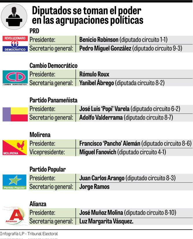 Seis de los siete partidos políticos están controlados por diputados de la Asamblea Nacional