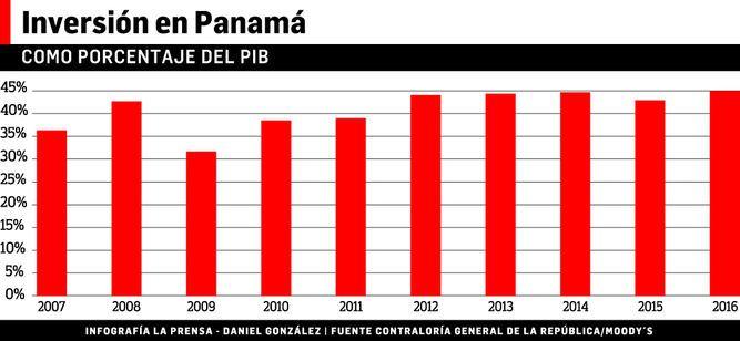 Moody's espera más comercio de China hacia Panamá