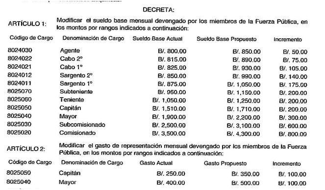 Gobierno de Panamá formaliza aumento de salario para todos los policías del país