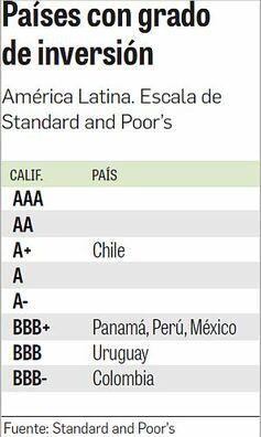Panamá se acerca a la 'A' en la calificación de riesgo soberano