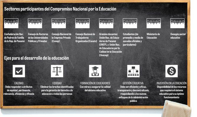 Panamá tiene cinco metas para mejorar en educación