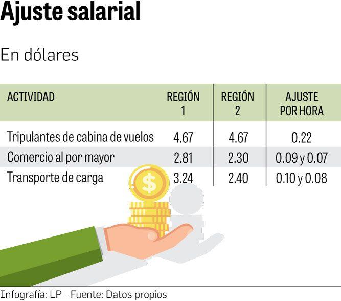 El alza salarial amenaza al comercio y transporte