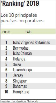 Panamá, en posición 26 en lista de paraísos