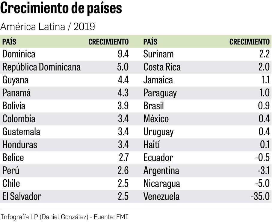 FMI revisa a la baja proyección de crecimiento de Panamá