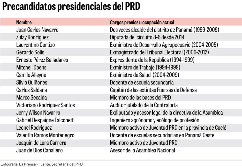 Viejos y nuevos conocidos en primarias presidenciales del PRD
