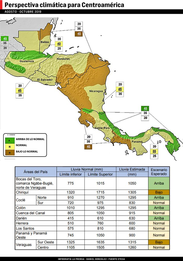 Fenómeno de El Niño se debilita; la lluvia regresará con fuerza
