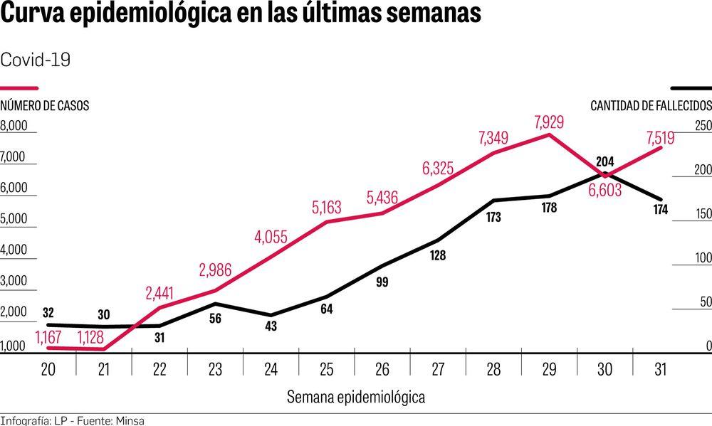 El PIB per cápita retrocederá 10 años, advierte informe de la Cepal