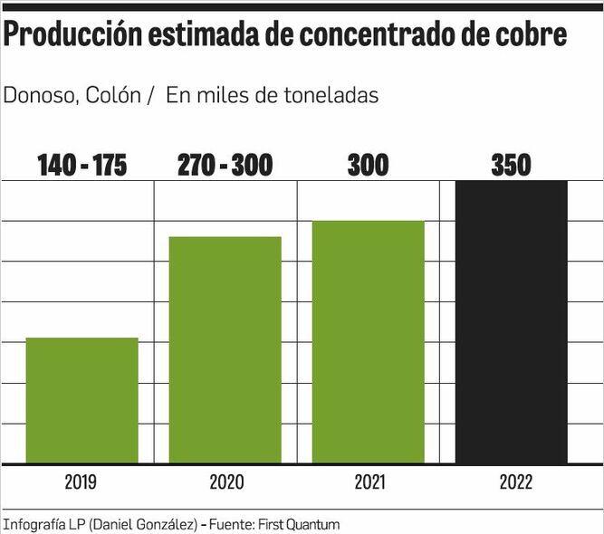 Minera inició producción de concentrado de cobre