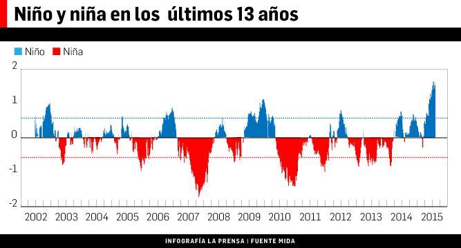 $102 millones en pérdidas por El Niño