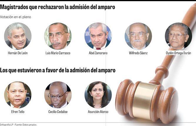 Querellantes dudan de magistrados de la Corte Suprema