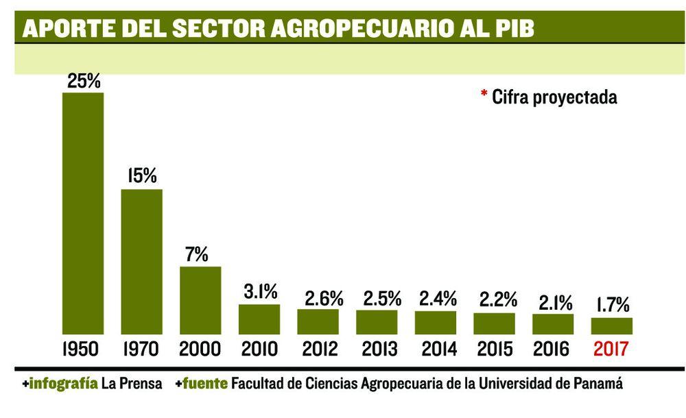 Sectores proponen salvar el agro