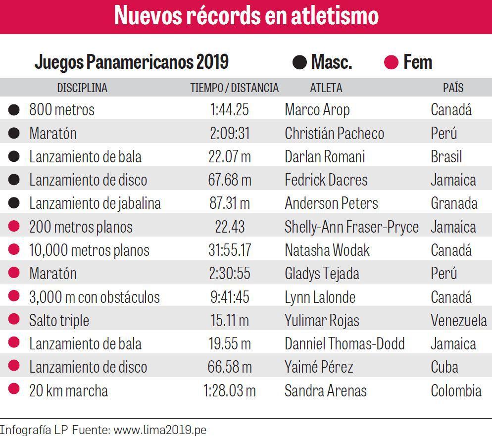 Fiesta de récords en el atletismo de los Panamericanos