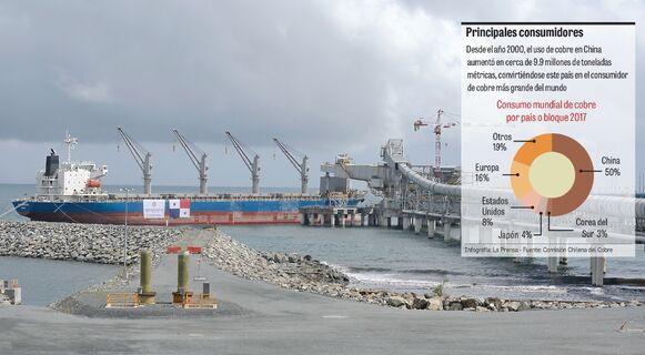 Panamá debuta como exportador de cobre