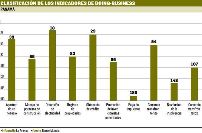 Panamá, en picada en el 'ranking' 'Doing Business'