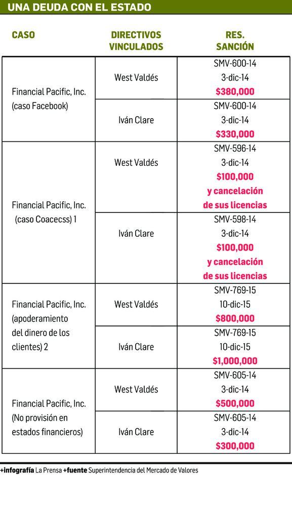 DGI gestiona cobro de $5 millones en multas