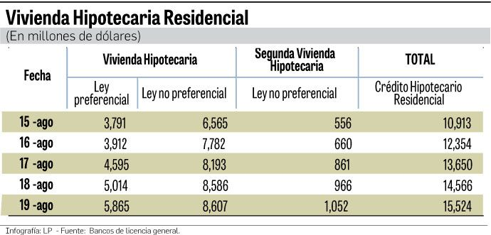 $5,865 millones suma el saldo de hipotecas con interés preferencial