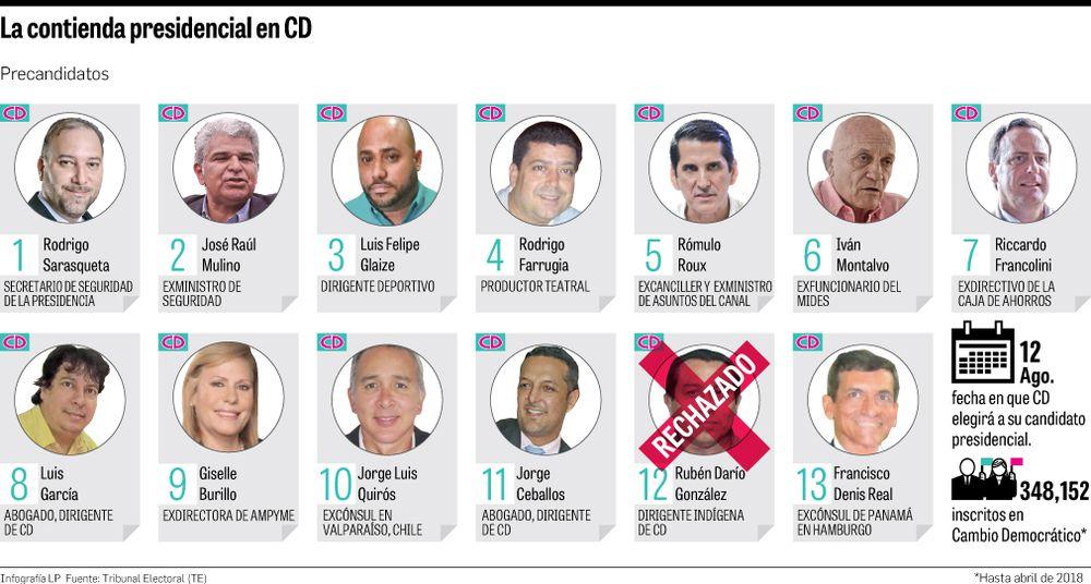 TE avala 12 postulaciones y rechaza 1 de precandidatos presidenciales de CD